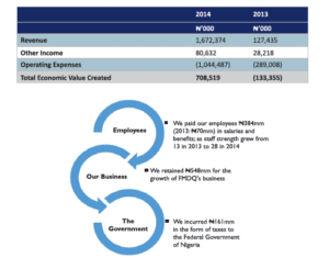 From 2014 annual report